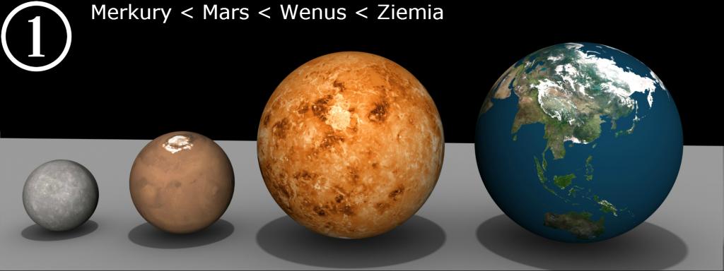 Merkury, Wenus, Mars, Ziemia - porównanie rozmiarów
