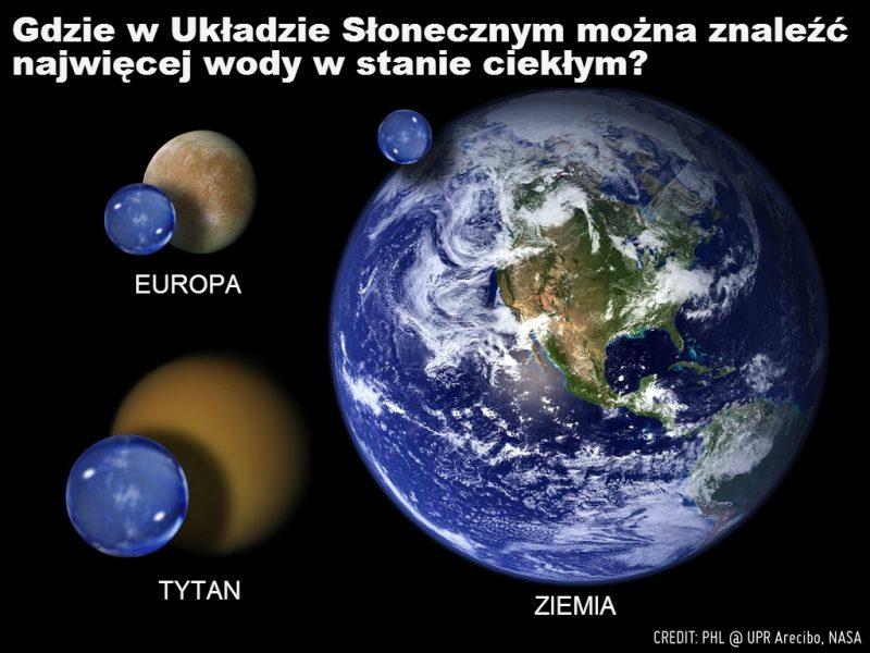 Gdzie w Układzie Słonecznym można znaleźć wodę w stanie ciekłym?