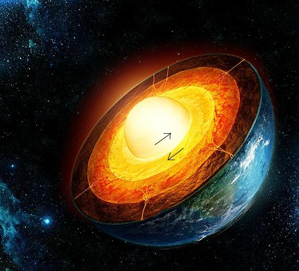 Wewnętrzne jądro Ziemi kręci się w kierunku wschodnim, zewnętrzne - w zachodnim.