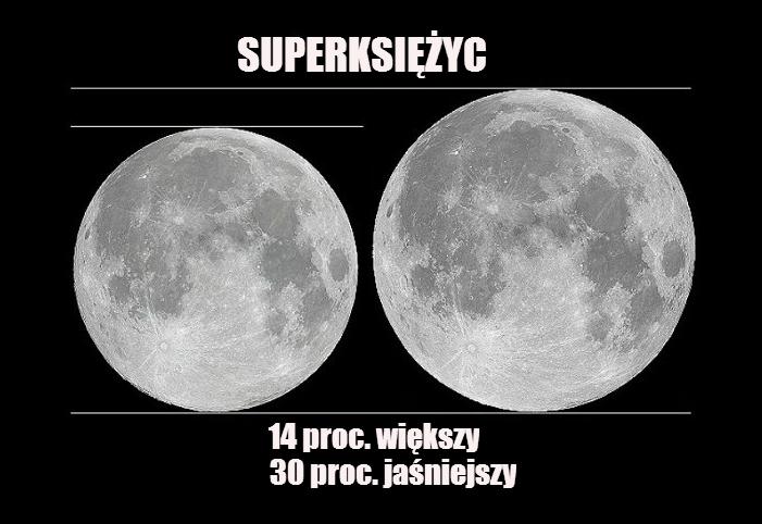 Superksiężyc jest o 14 proc. większy i o 30 proc. jaśniejszy niż Księżyc w apogeum. Najbliższy Superksiężyc będzie można oglądać 9 września 2014 roku