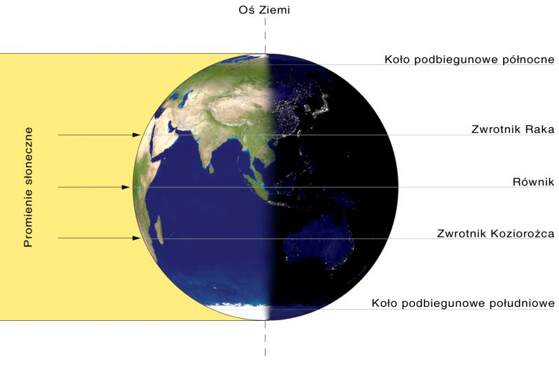 Oświetlenie Ziemi przez Słońce w dniu równonocy. Rys. Wikimedia