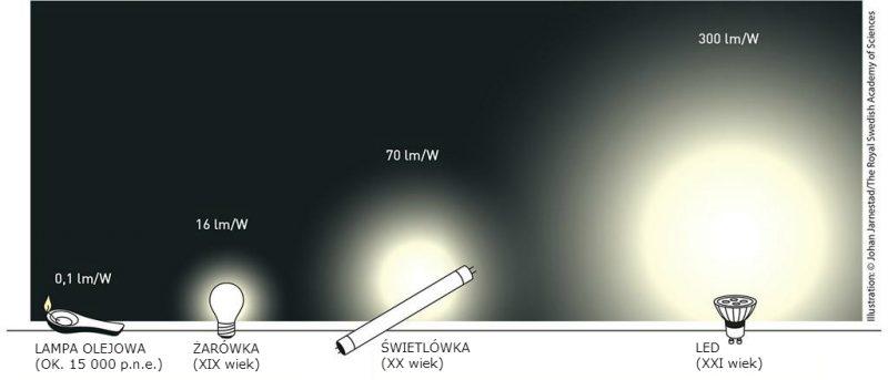 Wydajność źródeł światła