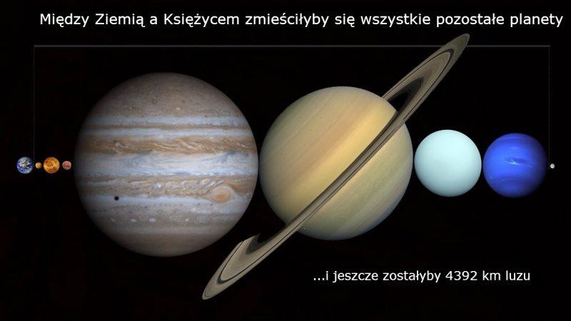 Między Ziemią a Księżycem zmieściłyby się wszystkie pozostałe planety. Rys. CapnTrip/Reddit