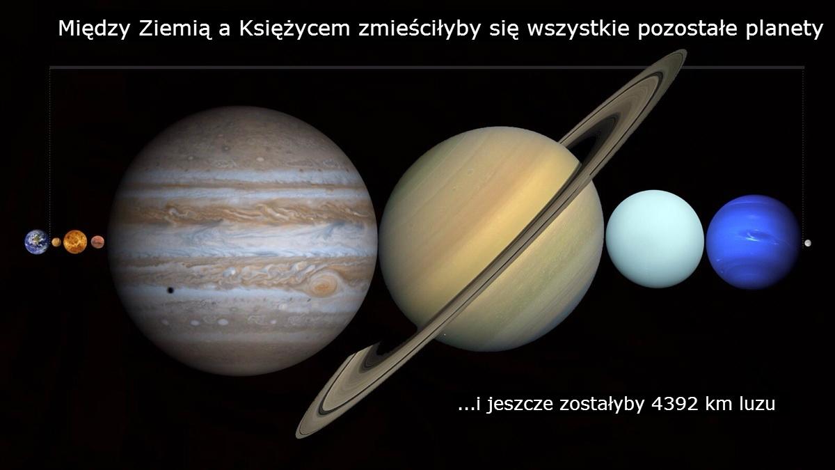 Między Ziemią a Księżycem zmieściłyby się wszystkie pozostałe planety.