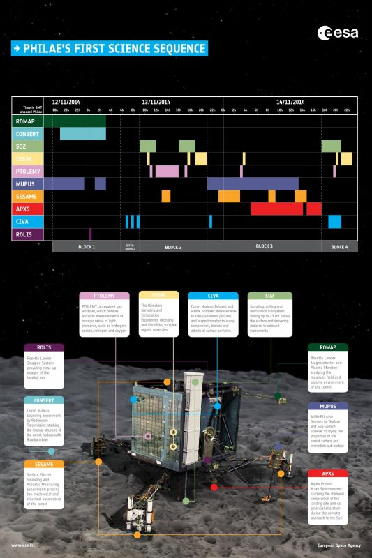 Plan pracy naukowej Philae. Rys. ESA