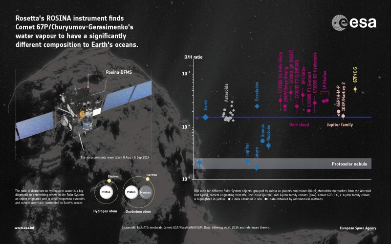 Skąd się wzięła woda na Ziemi - pierwsze pomiary z Rosetty. Rys. ESA