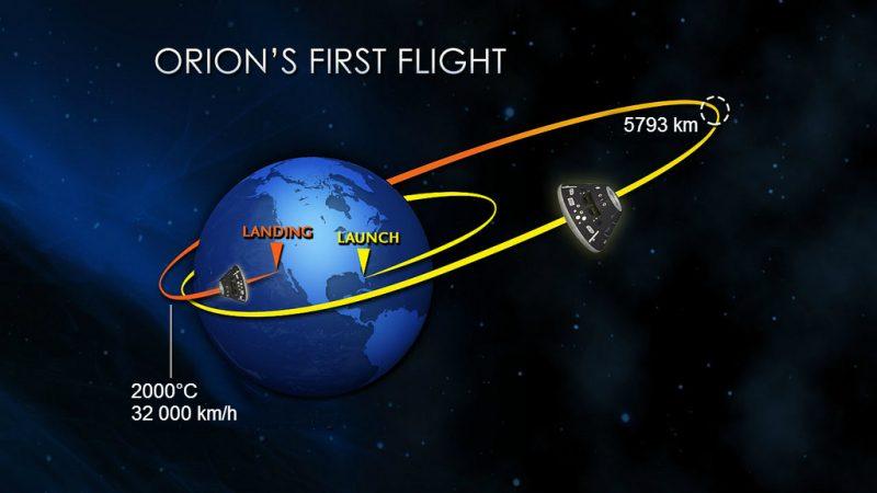 Schemat testowego lotu Oriona. Rys NASA