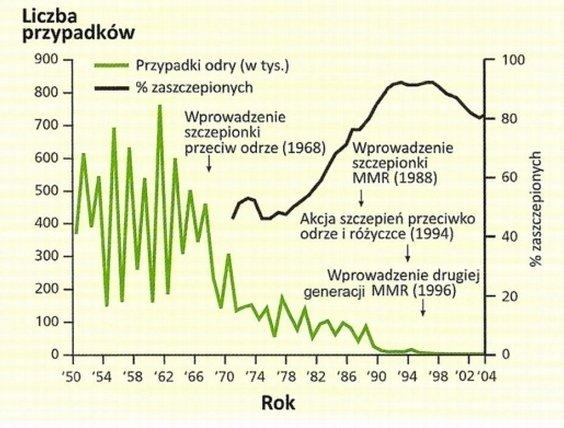 Liczba przypadków odry i zgonów przed i po wprowadzeniu szczepień. Rys. Green Book - zmodyfikowane przez Ewę Krawczyk (Sporothrix)