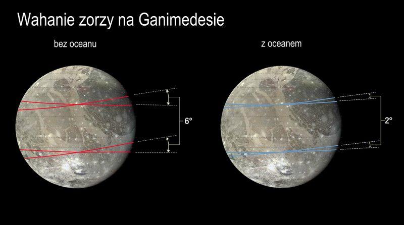 Wahania zorzy na Ganimedesie - bez oceanu i z oceanem wewnątrz. Rys. NASA, ESA i A. Feild (STScI)
