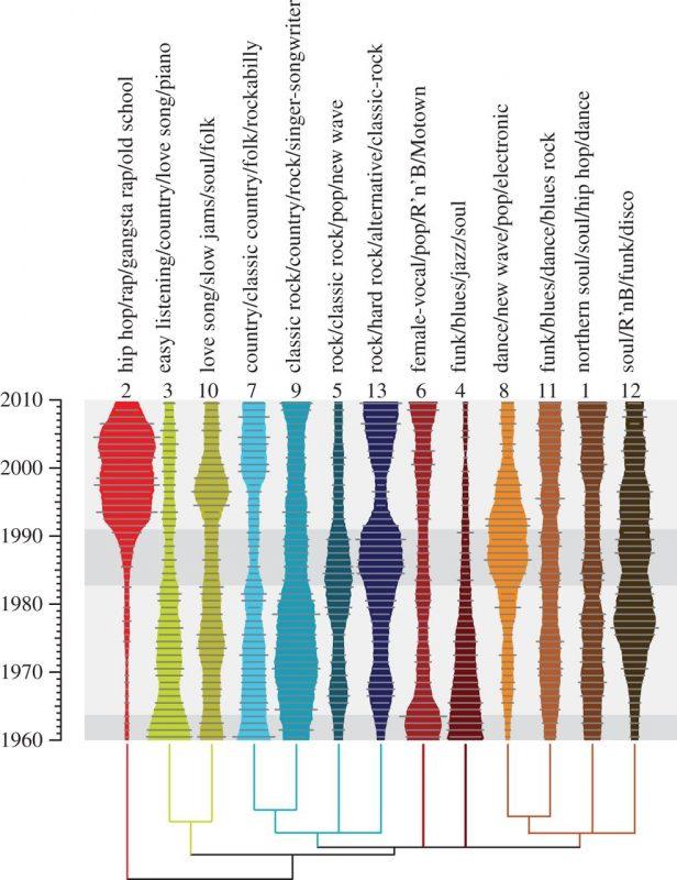 Ewolucja stylów muzycznych na podstawie utworów z listy Billboard Hot 100 z ostatnich 50 lat. Źródło