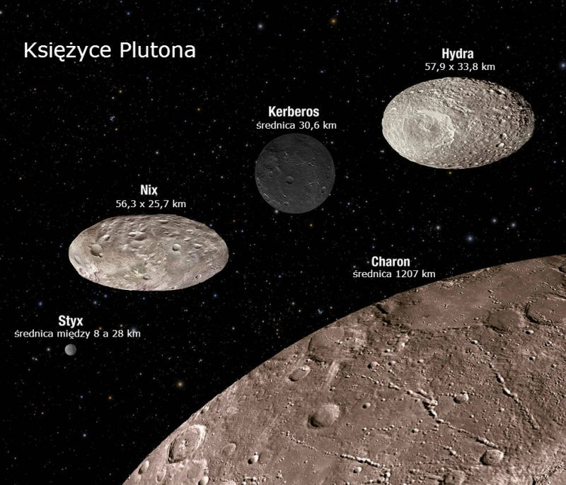 Księżyce Plutona i ich rozmiary. Rys. NASA, ESA, M. Showalter (SETI Institute), and G. Bacon (STScI)