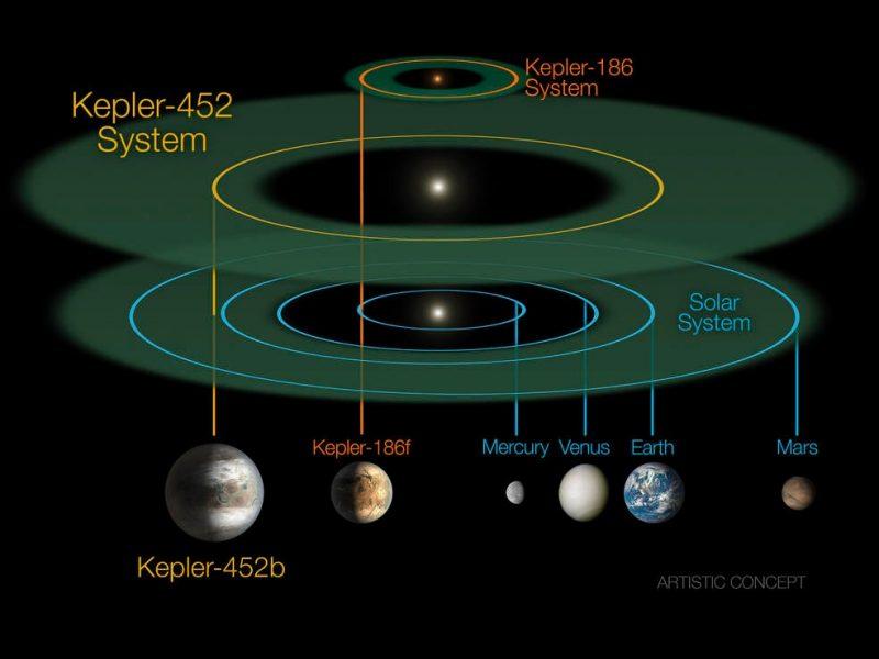 Porównanie systemu planetarnego gwiazdy Kepler-452, Kepler-186 (poprzedniego, w którym odkryto podobną do Ziemi planetę) i Słońca. Rys. NASA/JPL-CalTech/R. Hurt