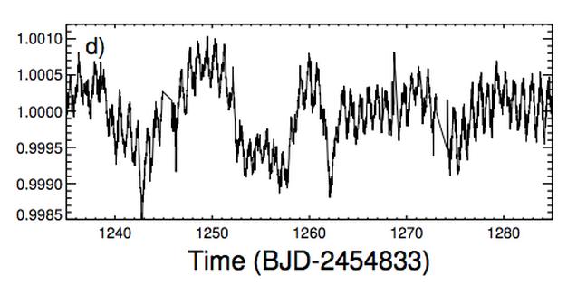 Wykresy zmian jasności gwiazdy KIC 8462852 z widocznym cyklem 20-dniowym, który zostaje zakłócony. Rys. Boyajian et al.