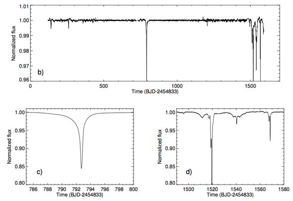 Wykresy zmian jasności gwiazdy KIC 8462852. Widać pojedyncze piki i dziwne nieregularności. Rys. Boyajian et al.