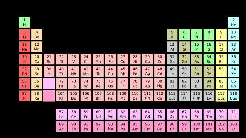 Pełny układ okresowy pierwiastków. Źródło: Wikimedia
