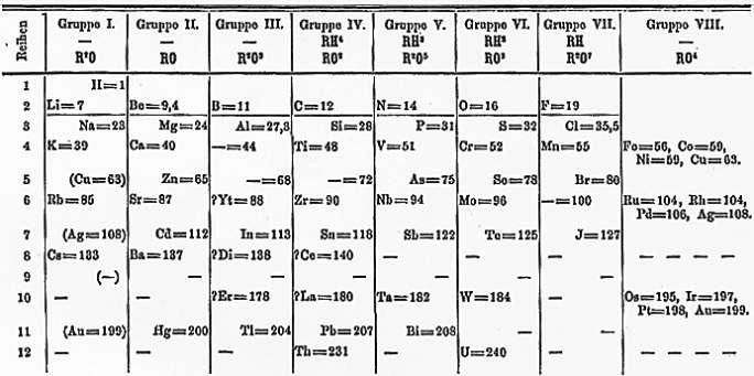 Tak wyglądała tablica pierwiastków, która Dimitrij Mendelejew publikował w 1871 roku