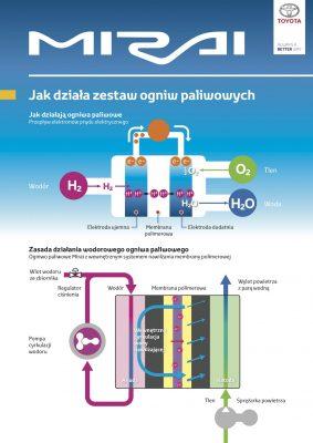 Jak działa ogniwo wodorowe?