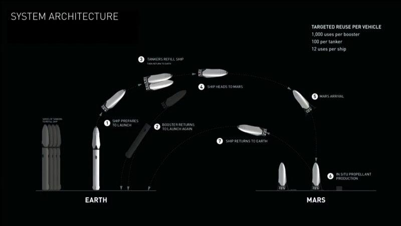 Schemat systemu transportu międzyplanetarnego proponowanego przez Elona Muska