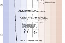 20 000 lat klimatu na jednym (dłuuugim) obrazku – zobacz, jak naprawdę się zmieniał