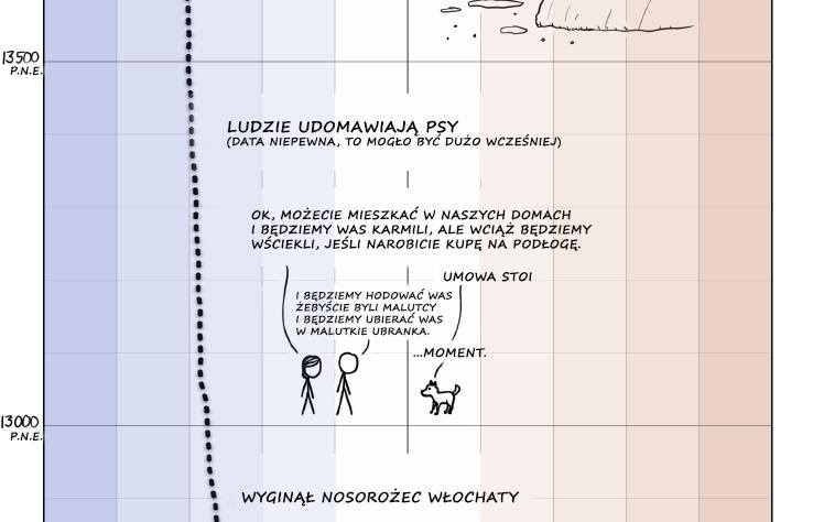 Udomowienie psów Rys. xkcd.com