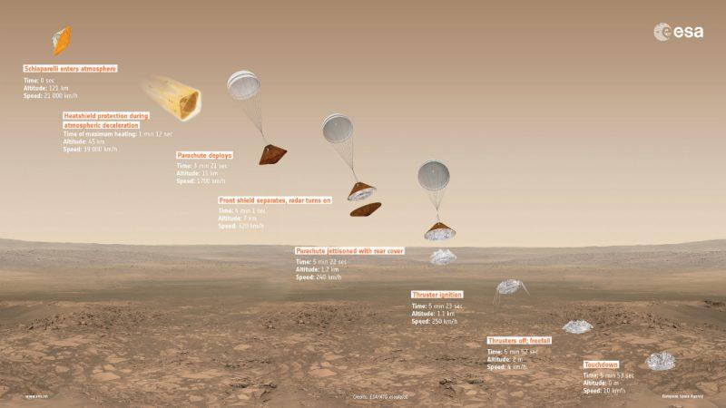 Misja ExoMars 2016: etapy lądowania na Marsie próbnika Schiaparelli. Źródło: ESA/ATG medialab