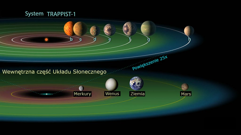 Porównanie układu TRAPPIST-1 i wewnętrznej części Układu Słonecznego. Rys. NASA/JPL