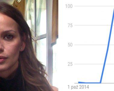 """Anna Przybylska i wyniki wyszukiwania hasła """"rak trzustki"""". Fot. Ja Fryta/Google Trends"""