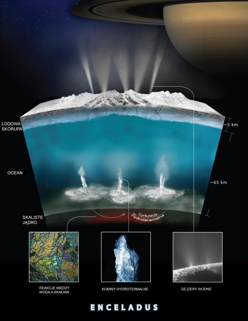 Kominy hydrotermalne w oceanie Enceladusa. Rys. NASA/JPL-Caltech/Southwest Research Institute