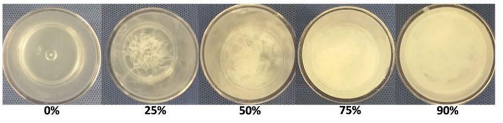 Ryc. 1: Etyloceluloza z etanolem formuje żel w środowisku wodnym: 0% - etyloceluloza z etanolem bez dodatku wody oraz etyloceluloza z etanolem tworząca rozwór z wodą, odpowiednio: 20% wody, 50% wody, 75% wody oraz 90% wody Źródło: Morhard, R., Nief, C., Castedo, C. B., Hu, F., Madonna, M., Mueller, J. L., Dewhirst, M. W., Katz, D. F. & Ramanujam, N. (2017). Development of enhanced ethanol ablation as an alternative to surgery in treatment of superficial solid tumors. Scientific Reports, 7: 1-12.