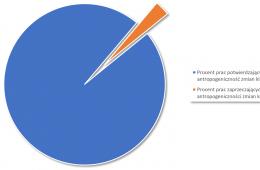 A co jeżeli to 3% naukowców ma rację, a 97% się myli w sprawie zmian klimatu?!