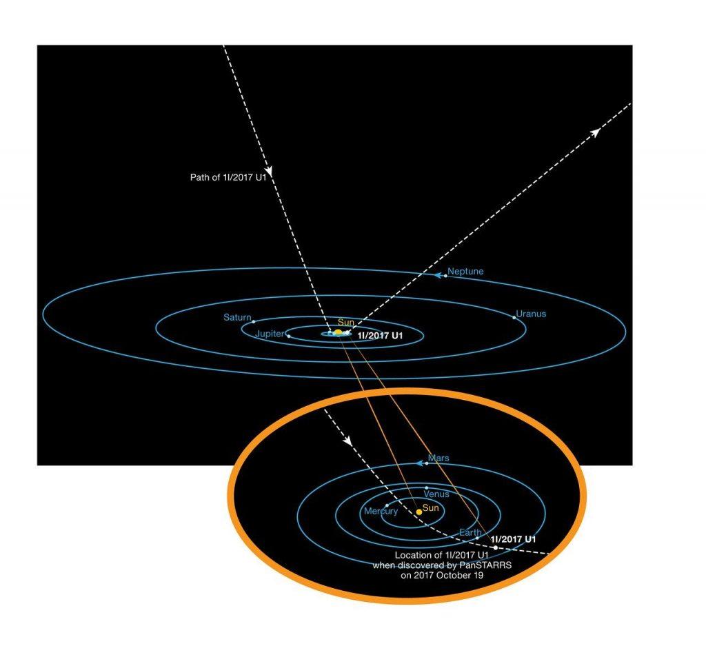 Trajektoria asteroidy 'Oumuamua w Układzie Słonecznym. Rys. ESO/K. Meech et al.