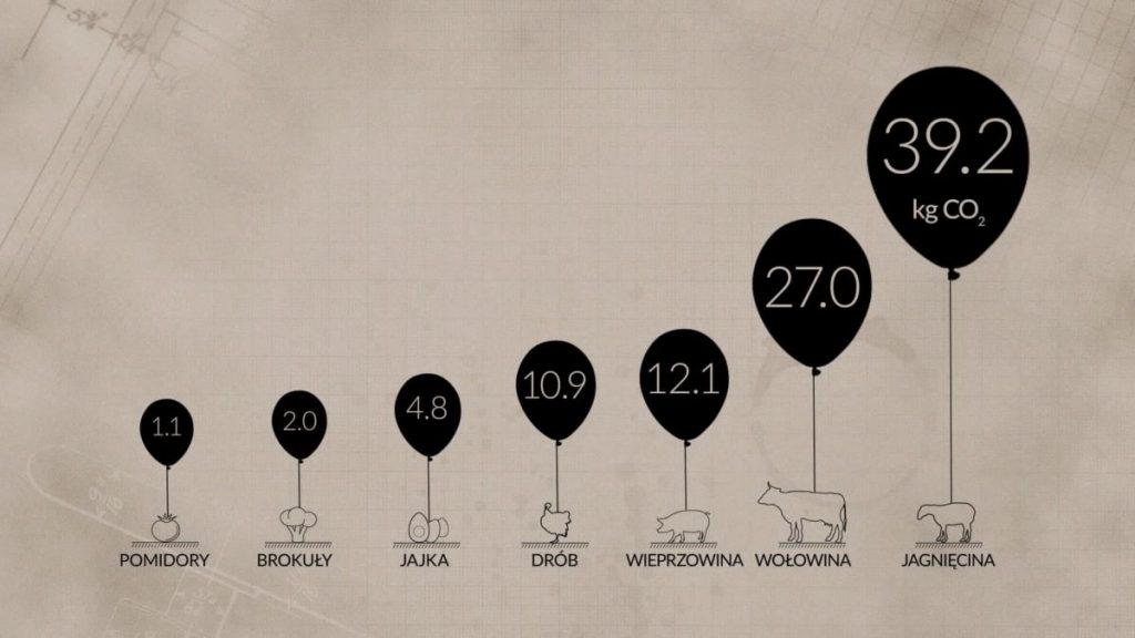 Ile dwutlenku węgla zostanie wyemitowane, by wyprodukować 1 kg żywności. Fot. WWF Polska/YouTube