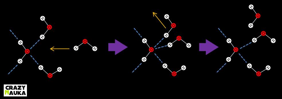 Zjawisko rozszczepiania wiązania wodorowego
