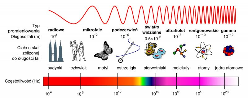Spektrum fal elektromagnetycznych Rys. Adi4000/Dobrzejest [PD]