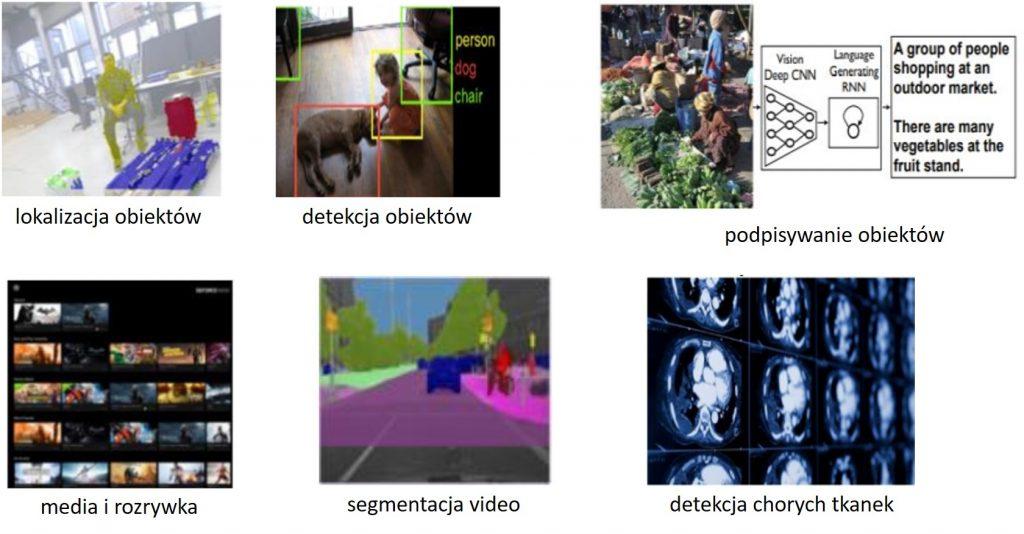 Przykłady dziedzin, w których używa się głębokiego uczenia. Źródło: https://arxiv.org/abs/1803.01164