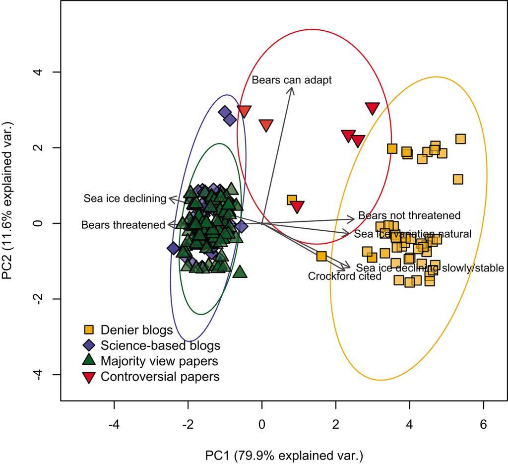 Ryc. 2: Źródło: Harvey, J. A., Van den Berg, D., Ellers, J., Kampen, R., Crowther, T. W., Roessingh, P., & Stirling, I. (2017). Internet blogs, polar bears, and climate-change denial by proxy. BioScience, 68(4), 281-287.