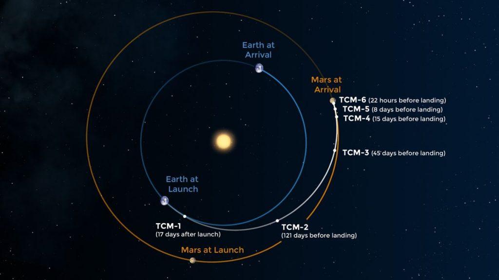 Trajektoria lotu InSight Rys. NASA/JPL-Caltech