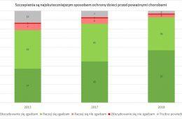 Coraz więcej Polaków ufa szczepieniom – 93 proc. z nas uważa, że najskuteczniej chronią przed chorobami
