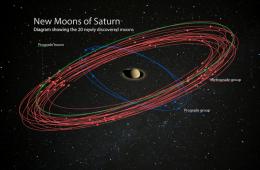 Właśnie odkryto 20 (!) nowych księżyców Saturna. Teraz to on jest królem Układu Słonecznego!