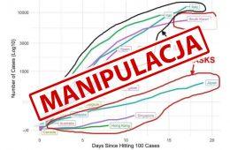 Ten wykres to manipulacja. Czy maseczki naprawdę wyhamowały epidemię w Azji?