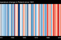 stripes_europe-poland-1901-2020-bk-withlabels